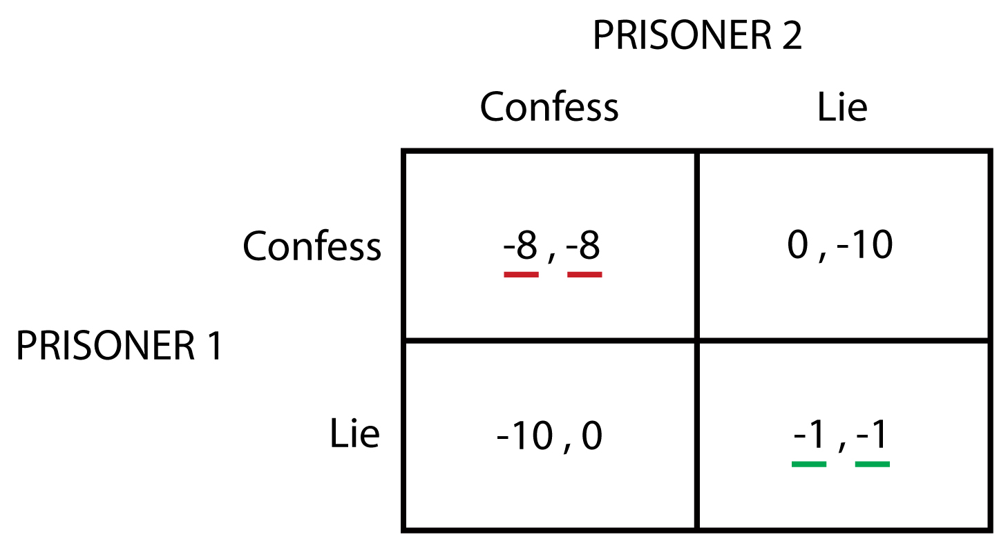 nash equilibrium Nash (1950, 1951) subsequently generalized cournot's concept of an equilibrium for a behavioral model con-sisting of n agents or players, each acting in his/her.