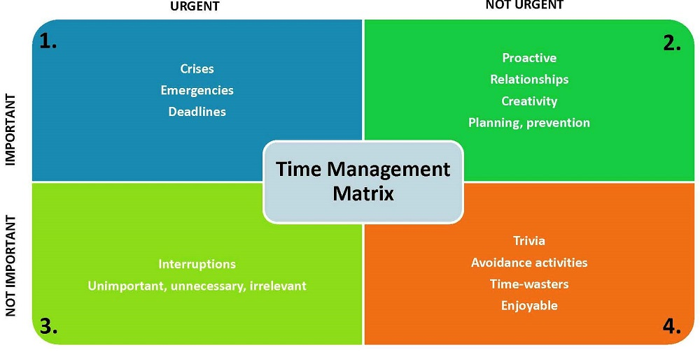 Time Management Matrix in Poker - PokerVIP